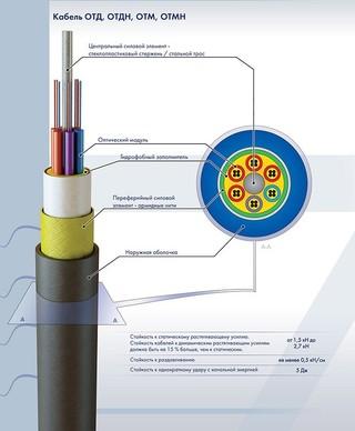 ОТД- 4*8 А-2,7 Оптический кабель