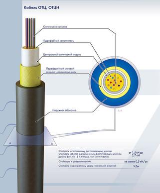 ОТЦН- 8 А-1,5 Волоконно-оптический кабель